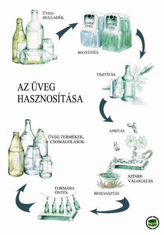 üveg, hulladék, újrahasznosítás, újrafelhasználás, környezetvédelem