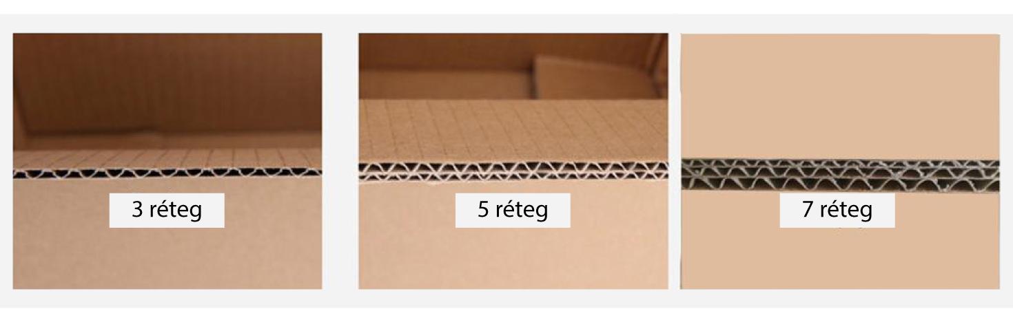 egyedi doboz, hullámkarton, rétegek